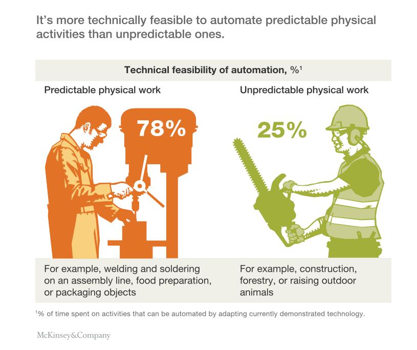 Can machine replace human