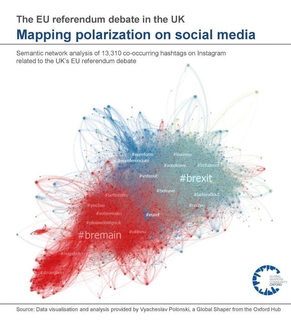 Data visualisation and analysis by Vyacheslav Polonski Network Scientist, Oxford Internet Institute