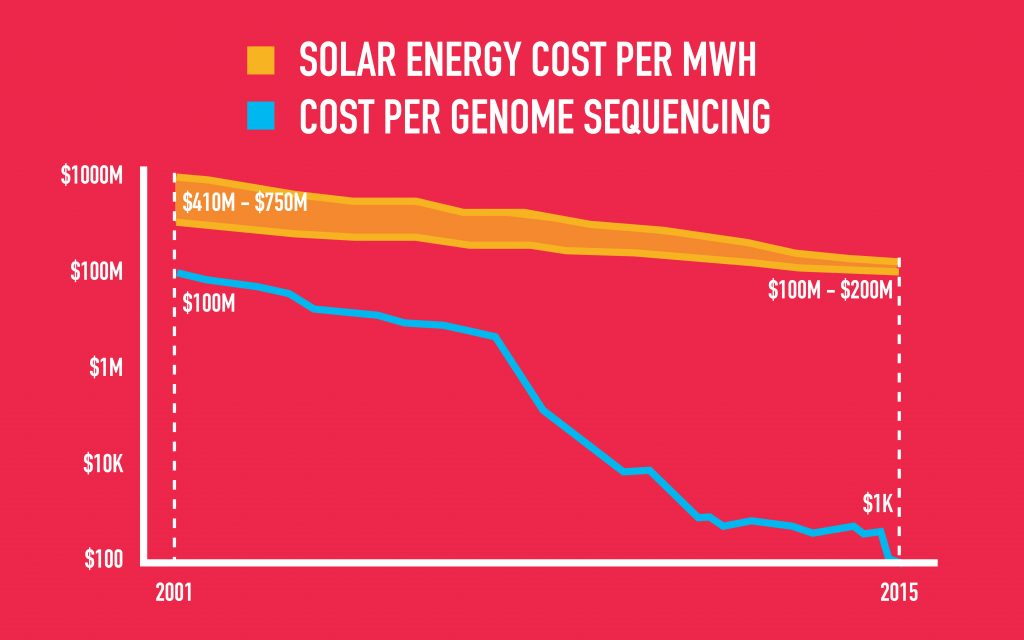 exponential change cost decline jfc red gerd leonhard