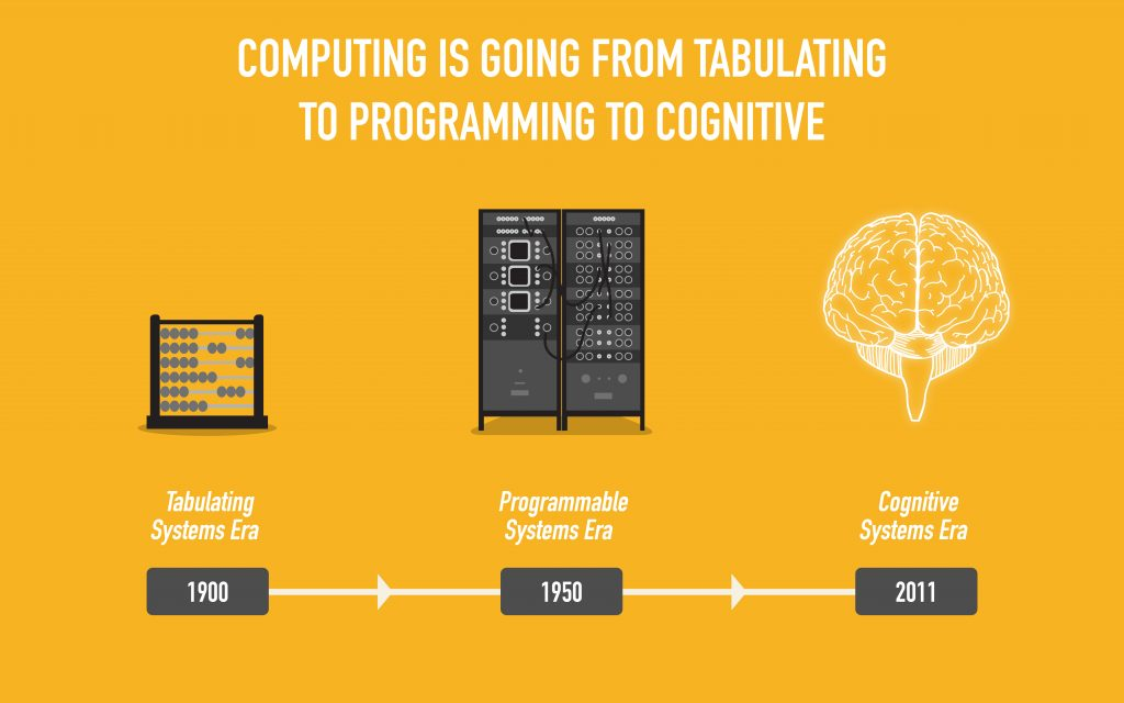 computing cognitive TVH gerd